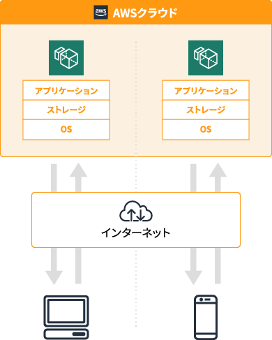 AmazonWorkspacesとは